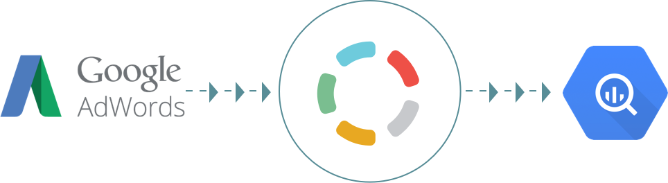 Import your data from Google AdWords to Google BigQuery - Blendo.co