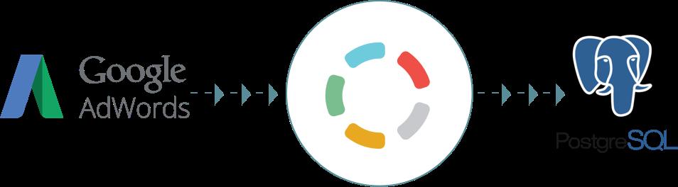 Import your data from Google AdWords to PostgreSQL - Blendo.co