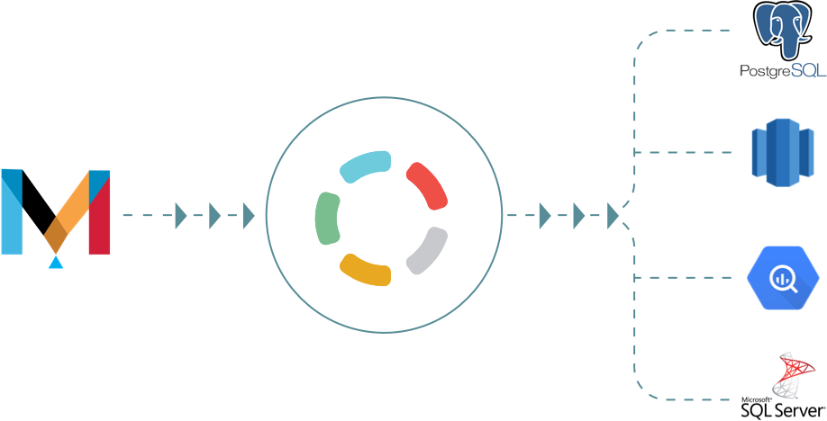 Import your Mandrill data into your data warehouse - Blendo.co