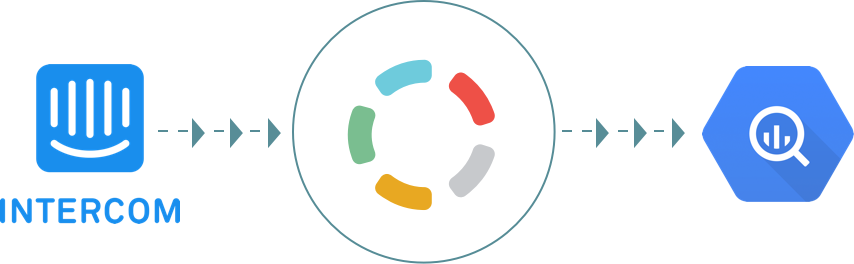 Import your data from Intercom to Google BigQuery - Blendo.co