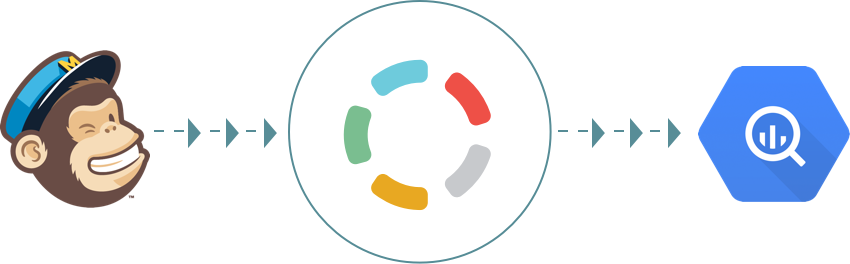Import your data from MailChimp to Google BigQuery - Blendo.co