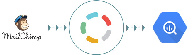 Import your MailChimp data to Google BigQuery with Blendo