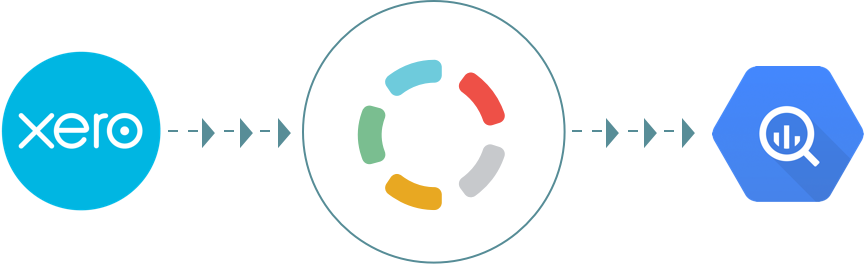 Import your data from Xero to Google BigQuery - Blendo.co