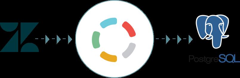 Import your data from Zendesk to PostgreSQL - Blendo.co