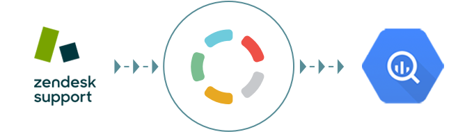 Import your Zendesk Support data to Google BigQuery with Blendo