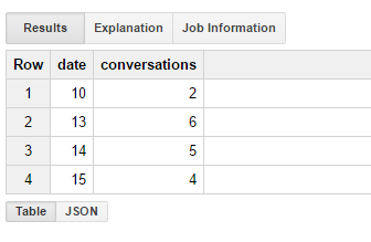 BigQuery (Data Management): Querying an Append-Only Table