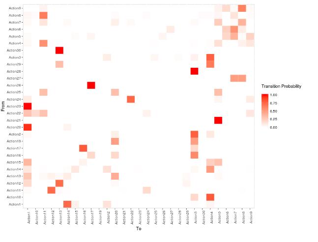 Transition Probabilies heatmap