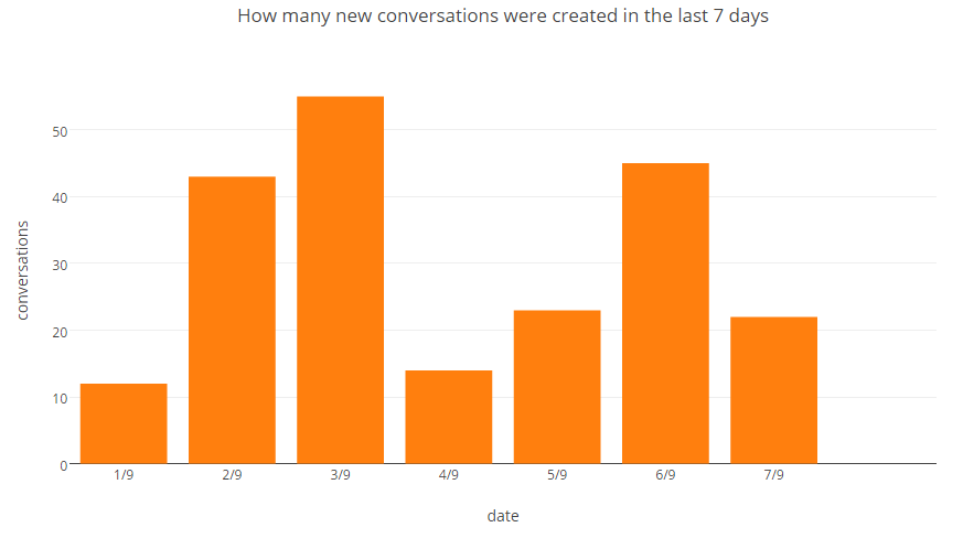 Intercom Analytics: How many new conversations were created in the last 7 days
