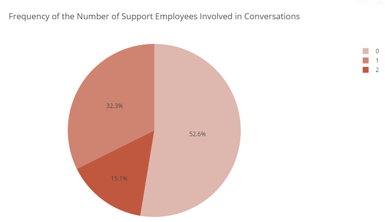 Intercom Analytics:Frequency of the Number of Support Employees Involved in Conversations