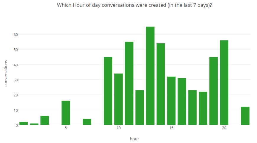 Intercom Analytics:Which Hour of day conversations were created (in the last 7/28 or 90 days)?