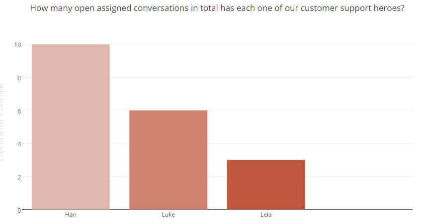 Intercom Analytics:How many open assigned conversations in total has each one of our customer support heroes?