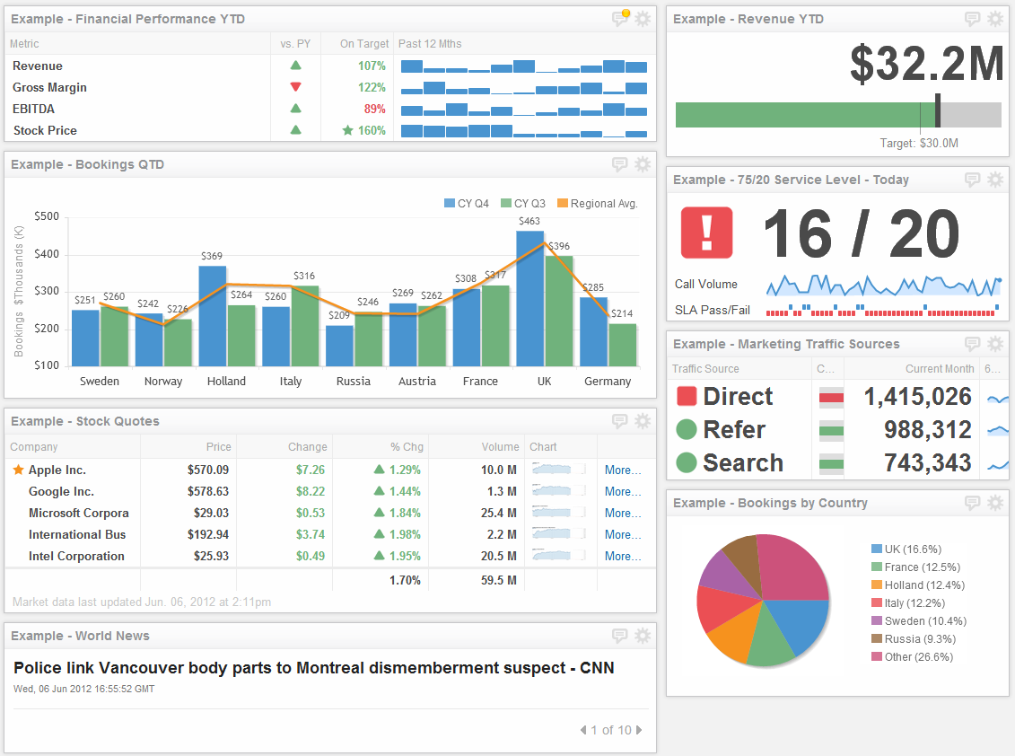 The Ultimate List Of Custom Dashboards And Bi Tools To