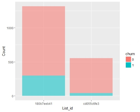Predicting Churn: Exploratory Data Analysis - email Lists Histogram