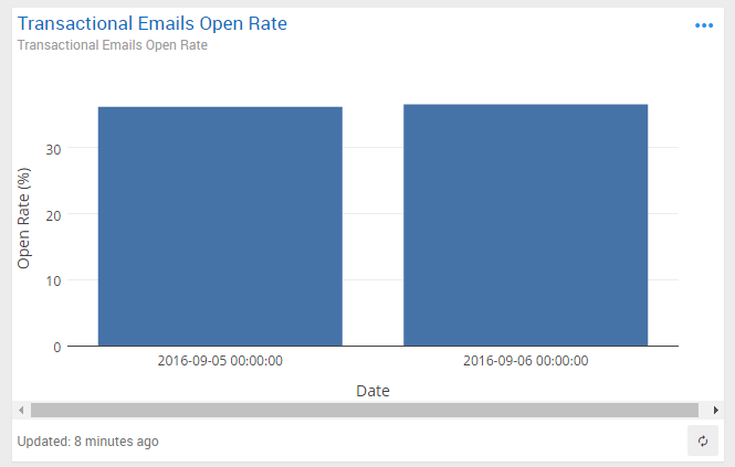 Open Rate for your Mandrill Transactional Emails