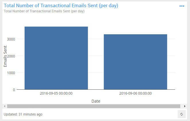 Mandrill - Total Number of Transactional Emails Sent (per day)