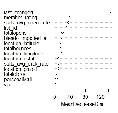Predicting Churn: Modelling with Random Forest - Mean Decrease Gini
