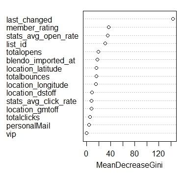 Predicting Churn: Modelling with Random Forest - Mean Decrease Gini