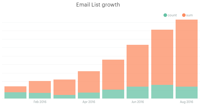 Mailchimp Email Subscriber List Growth