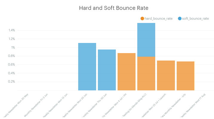 email campaign Hard Bounce and soft bounce Rate