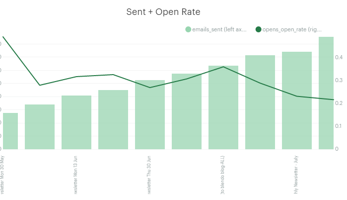 email campaign open rate