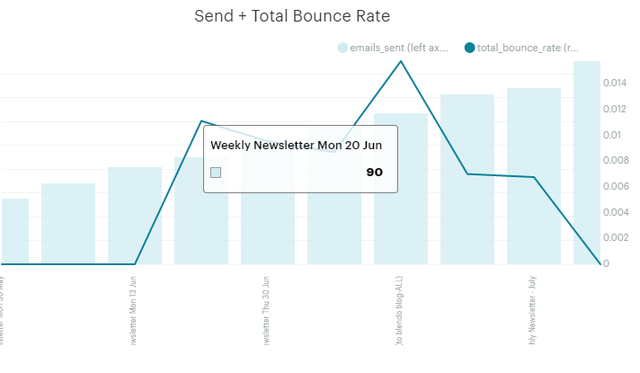 email campaign Total Bounce Rate