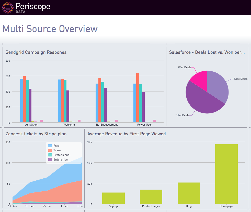 periscope-data