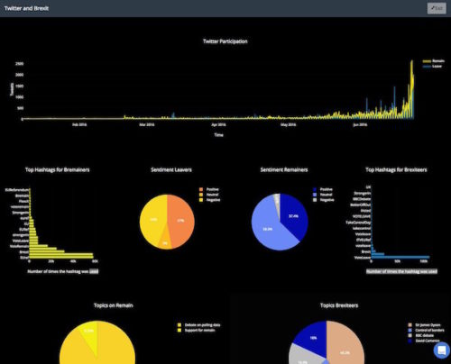 The ultimate list of Custom Dashboards and BI tools to Track