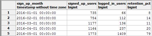 Customer Retention using Data from Intercom