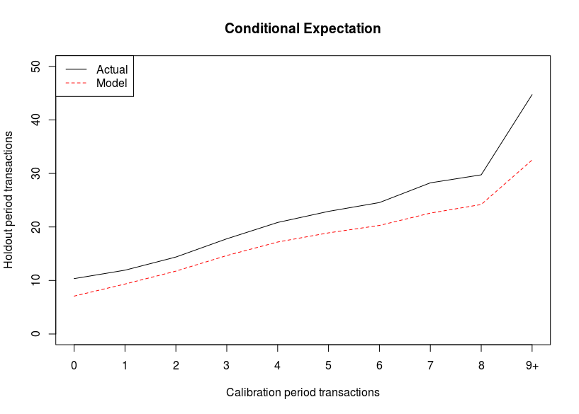 actual and conditional expected number of open actions made by customers in the holdout period