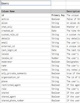 Zendesk users table