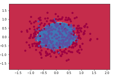 Perceptron's results on scikit-learn dataset