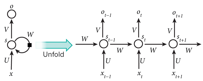 RNN explanatory diagram