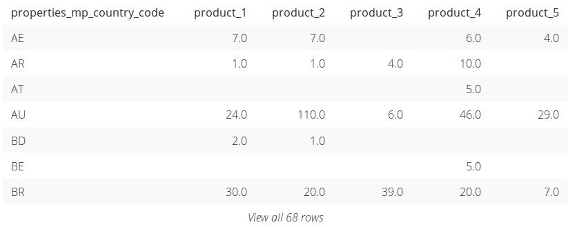 pivot-tables-last
