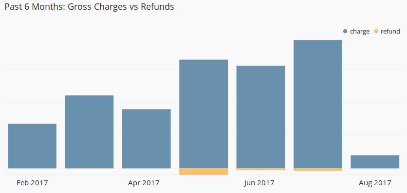 Gross Charges vs refunds