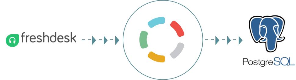 Import your data from Freshdesk to PostgreSQL - Blendo.co