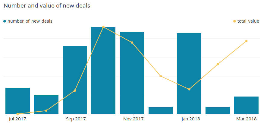 number and value of new deals