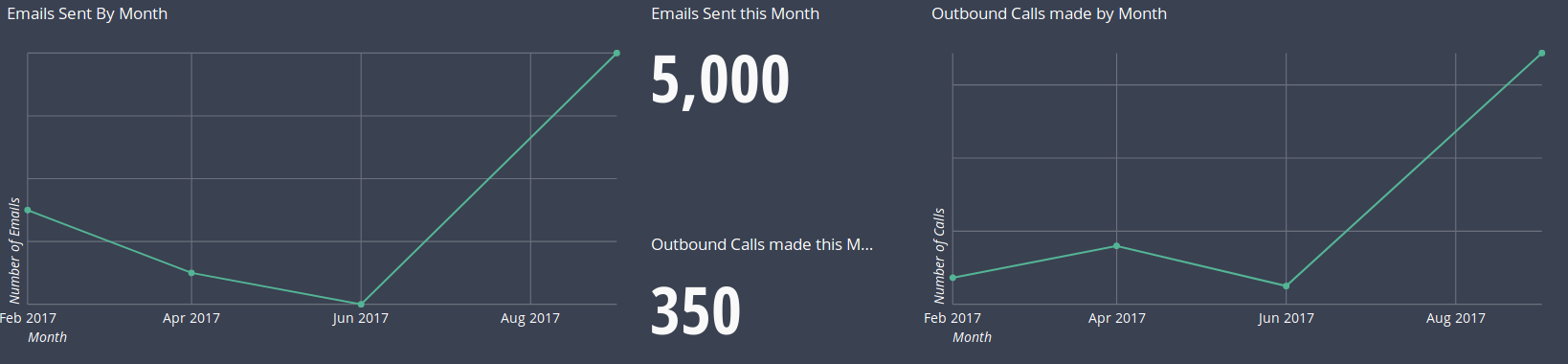 emails and calls by month