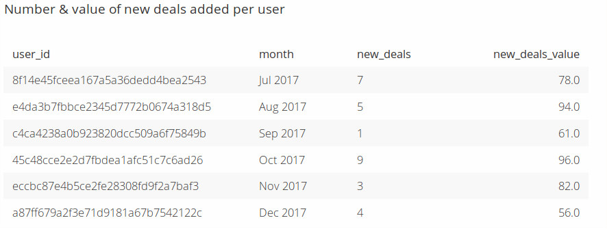 number & value of new deals added per user