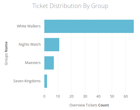 Ticket Distribution By Group