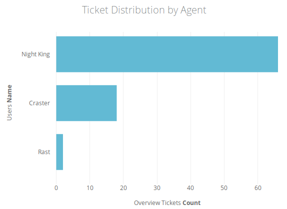 Ticket distribution by Agent