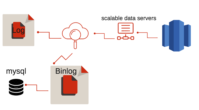How to ETL MySQL data to Amazon Redshift - The DIY Approach - Blendo