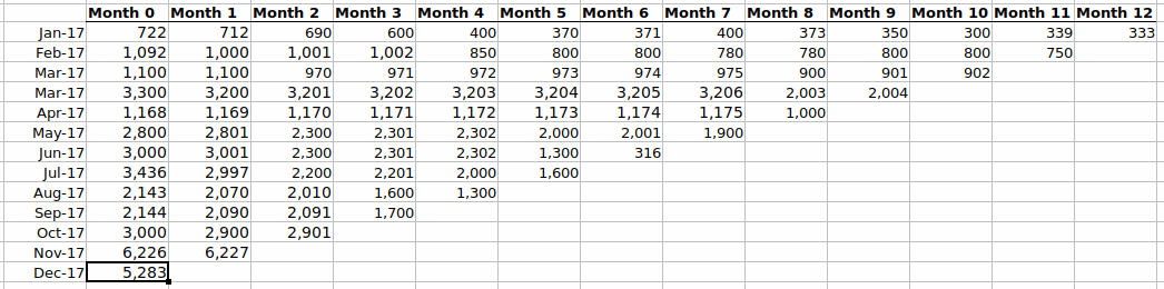 How to Calculate Cohort Lifetime Value (LTV) with Excel or R - Blendo