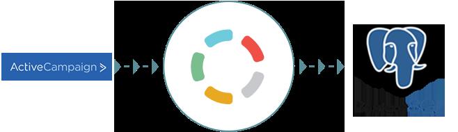 ActiveCampaign to PostgreSQL