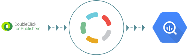 Import your DoubleClick for Publishers data to Google BigQuery with Blendo