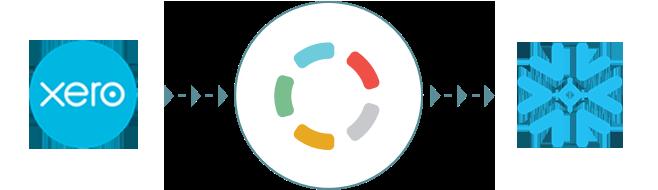 Import your Xero data to Snowflake with Blendo