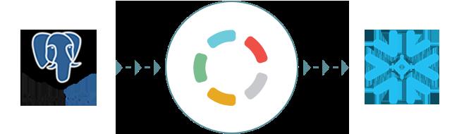 Import your PostgreSQL data to Snowflake with Blendo