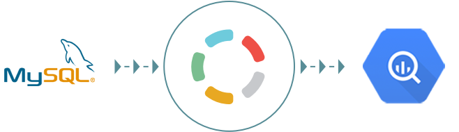 Import your MySQL data to Google BigQuery with Blendo