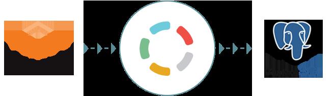 Import your Magento data to PostgreSQL with Blendo