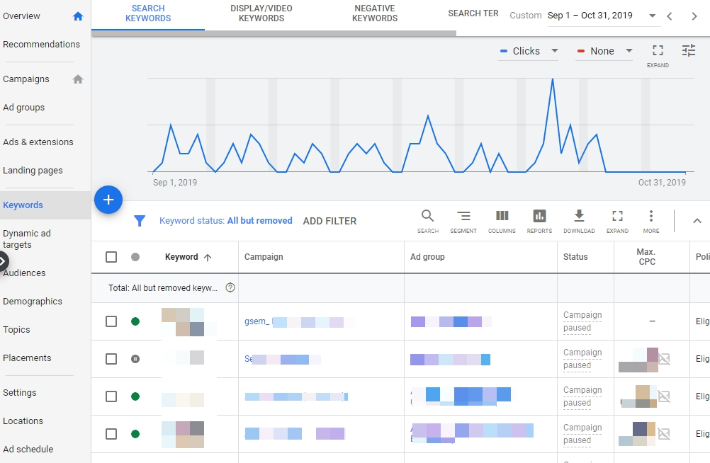 Keywords Performance Report (Google Ads UI)